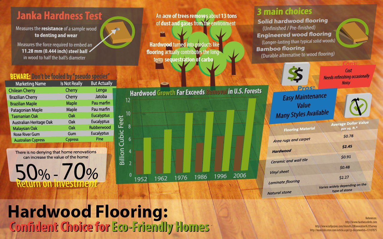 Hardwood Flooring [INFOGRAPHIC]: Confident Choice for Eco-Friendly Homes