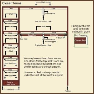 Closet terms basic without cleats on top shelf