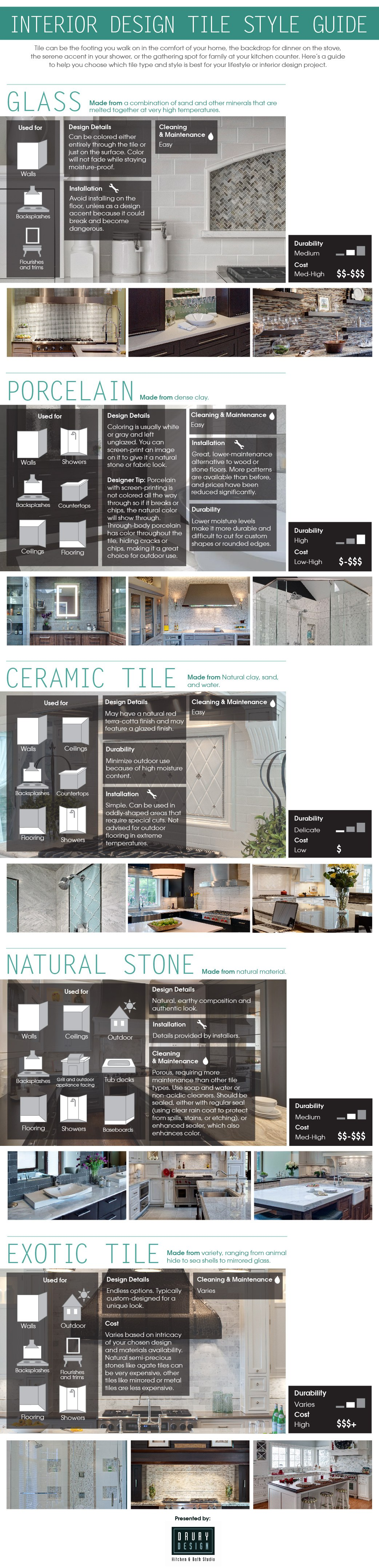 Tile guide for your home