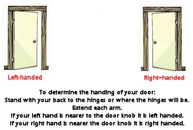 Door Knob Diagram
